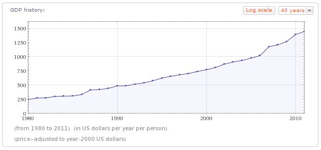 Bhutan Real GDP