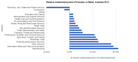 Relative Underemployment of Females vs Males in Australia by Industry