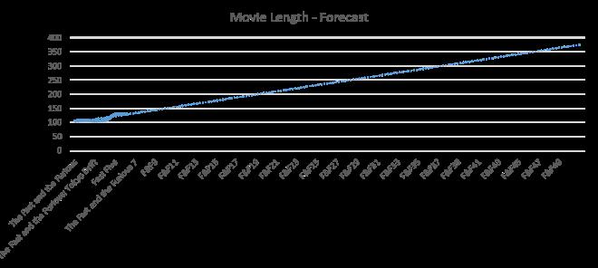 Fast and Furious - Movie Length Forecast