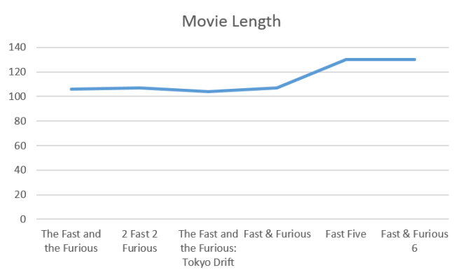 Fast and Furious - Movie Length