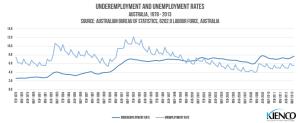 Underemployment and Unemployment Australia 1978-2013