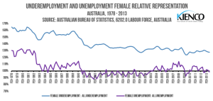 Underemployment and Unemployment Female Representation