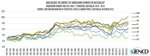 Underemployment by State, Australia - 1978-2013